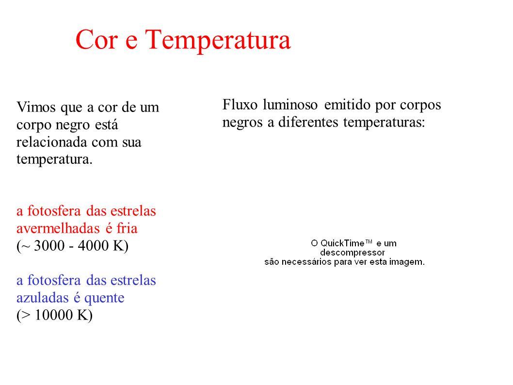 Cor e Temperatura Vimos que a cor de um corpo negro está relacionada com sua temperatura.