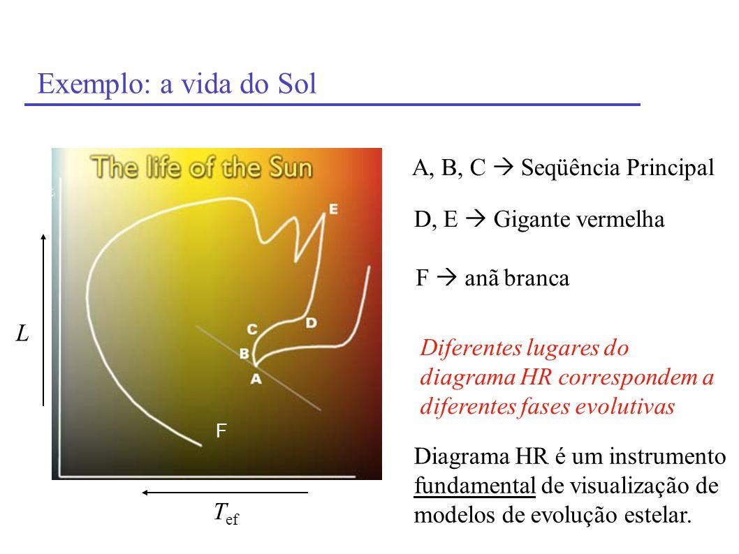 Exemplo: a vida do Sol A, B, C  Seqüência Principal