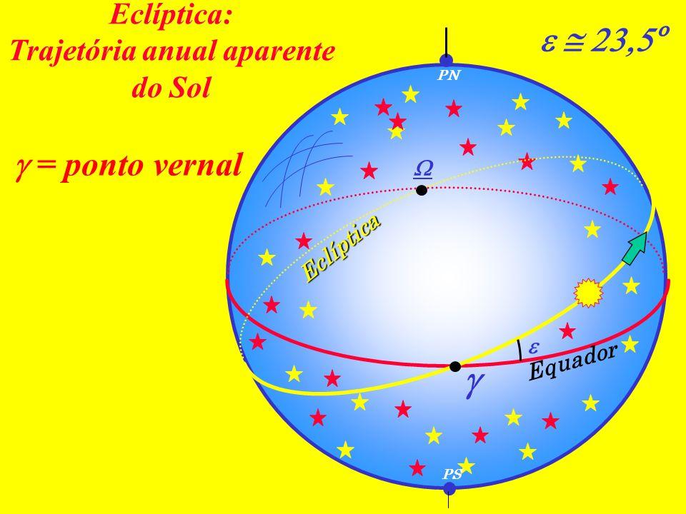 Eclíptica: Trajetória anual aparente do Sol