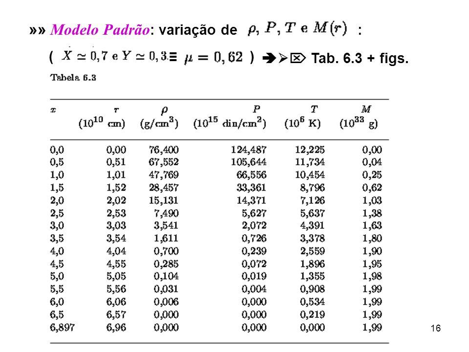 »» Modelo Padrão: variação de :
