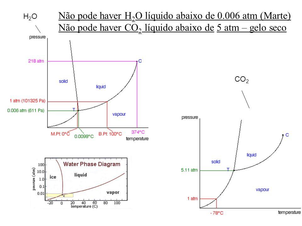 Não pode haver H2O líquido abaixo de 0.006 atm (Marte)