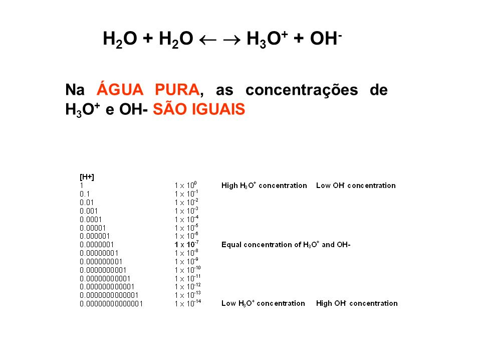 H2O + H2O   H3O+ + OH- Na ÁGUA PURA, as concentrações de H3O+ e OH- SÃO IGUAIS