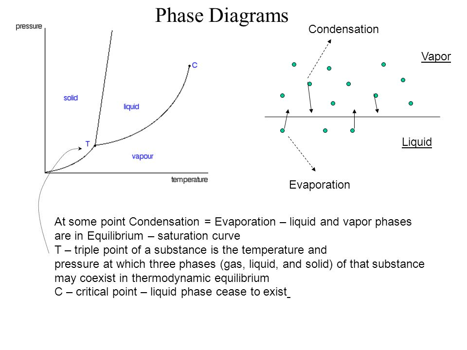 Phase Diagrams Condensation Vapor Liquid Evaporation
