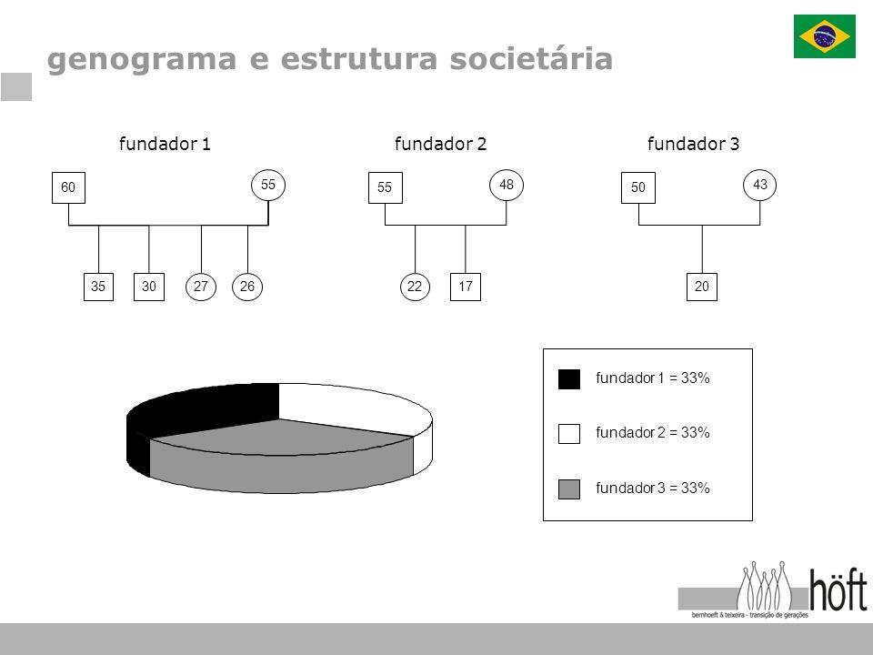 genograma e estrutura societária