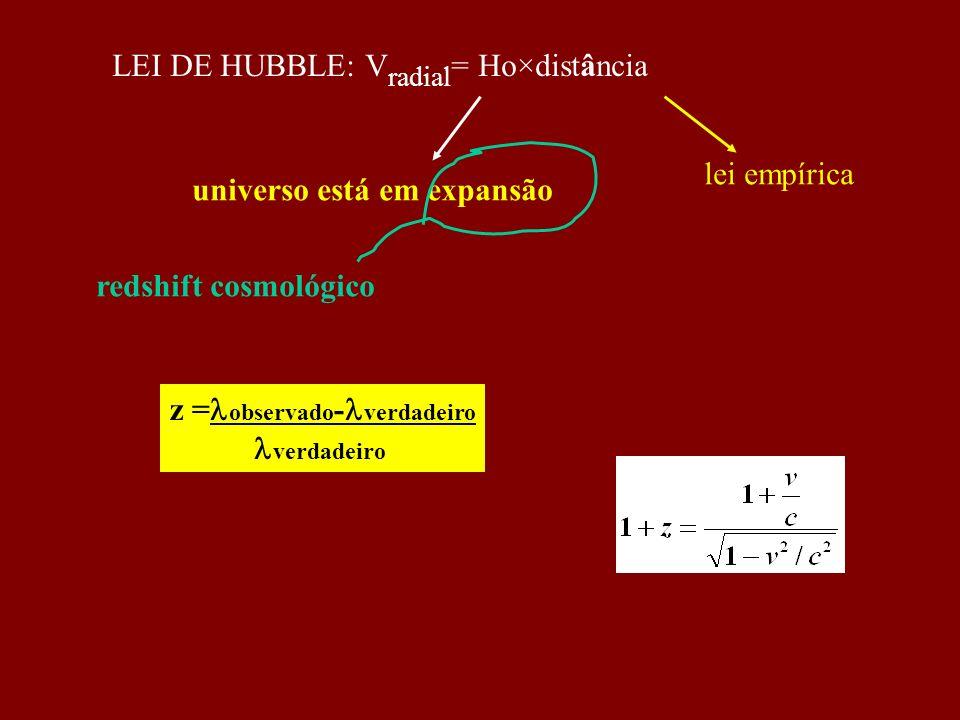 LEI DE HUBBLE: Vradial= Ho×distância