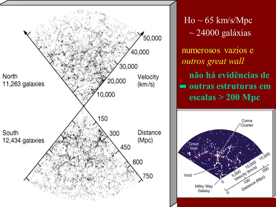 Ho ~ 65 km/s/Mpc ~ 24000 galáxias. numerosos vazios e. outros great wall. não há evidências de. outras estruturas em.