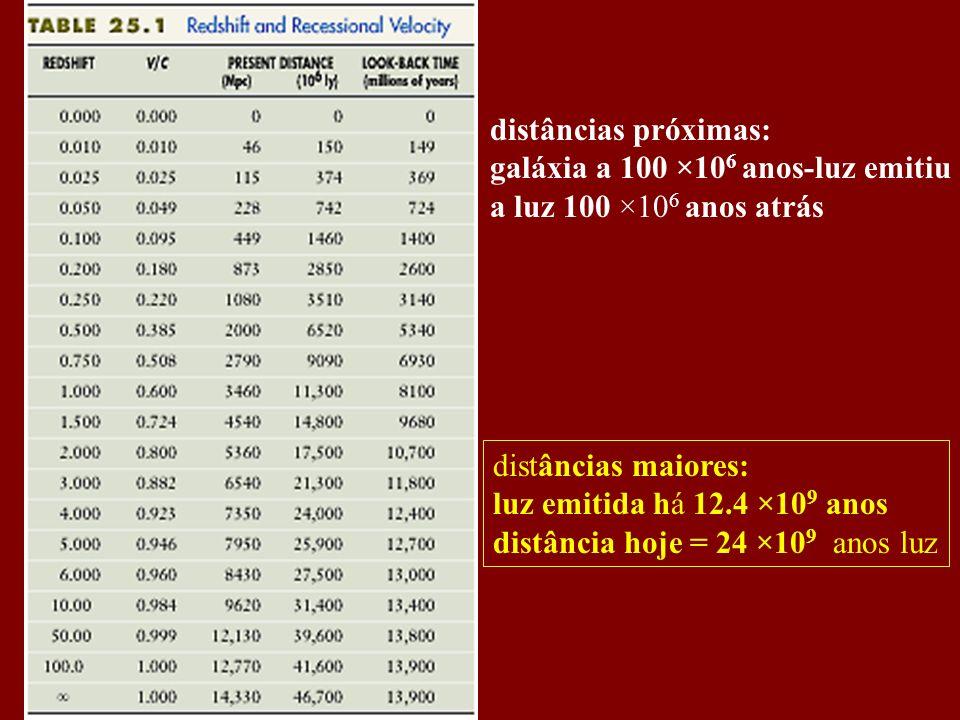 distâncias próximas: galáxia a 100 ×106 anos-luz emitiu. a luz 100 ×106 anos atrás. distâncias maiores: