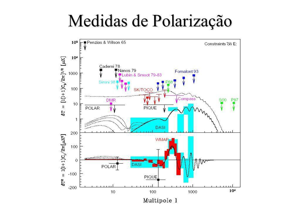 Medidas de Polarização