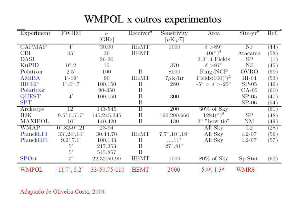 WMPOL x outros experimentos