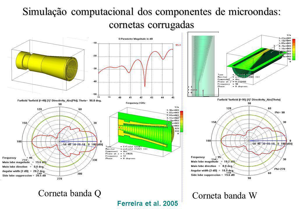 Simulação computacional dos componentes de microondas: cornetas corrugadas