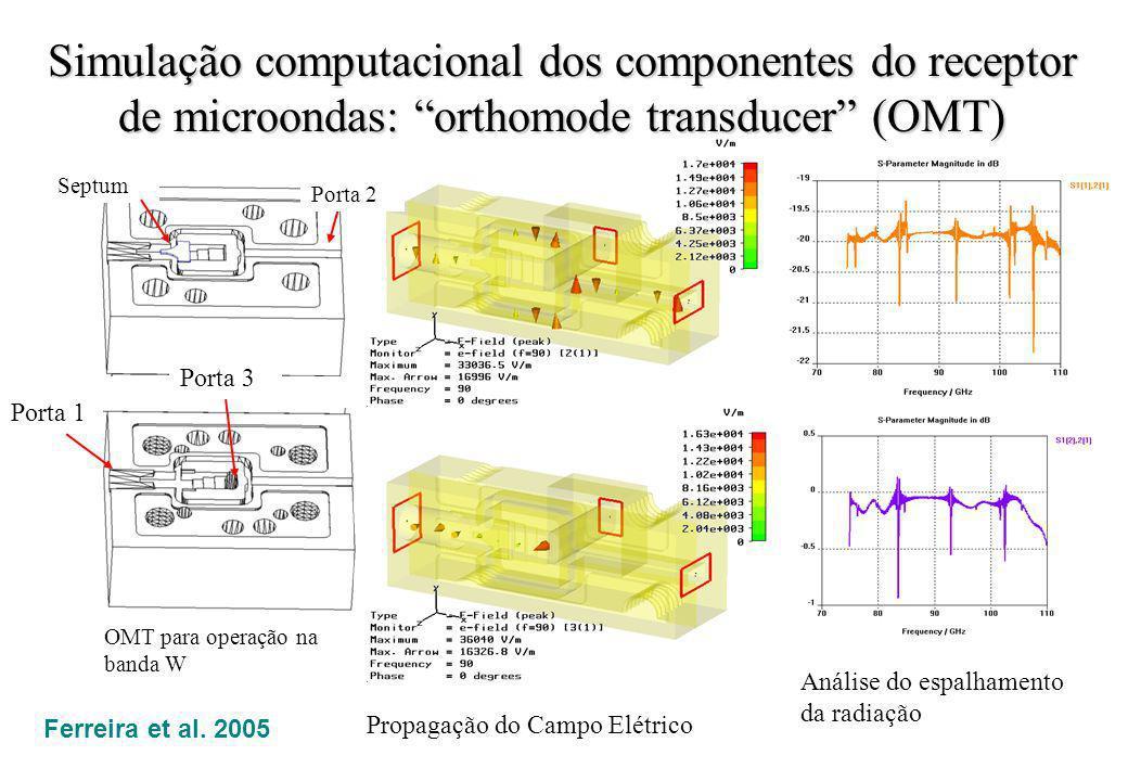 Simulação computacional dos componentes do receptor de microondas: orthomode transducer (OMT)