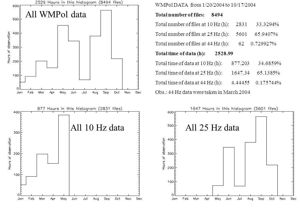 All WMPol data All 10 Hz data All 25 Hz data