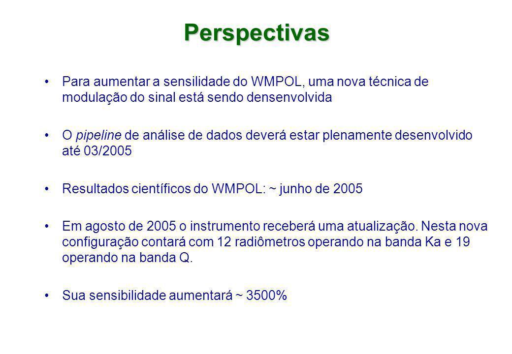 Perspectivas Para aumentar a sensilidade do WMPOL, uma nova técnica de modulação do sinal está sendo densenvolvida.