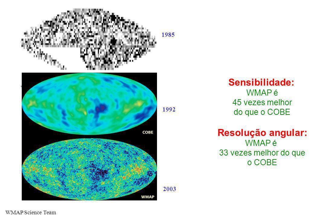 Sensibilidade: Resolução angular: WMAP é 45 vezes melhor do que o COBE