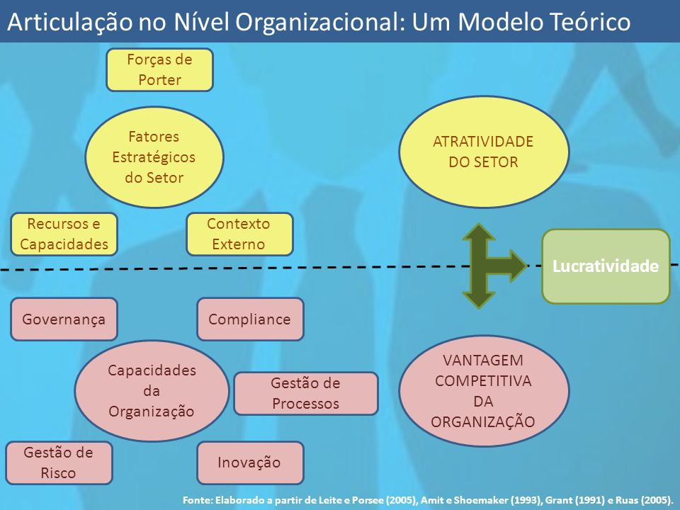 Articulação no Nível Organizacional: Um Modelo Teórico