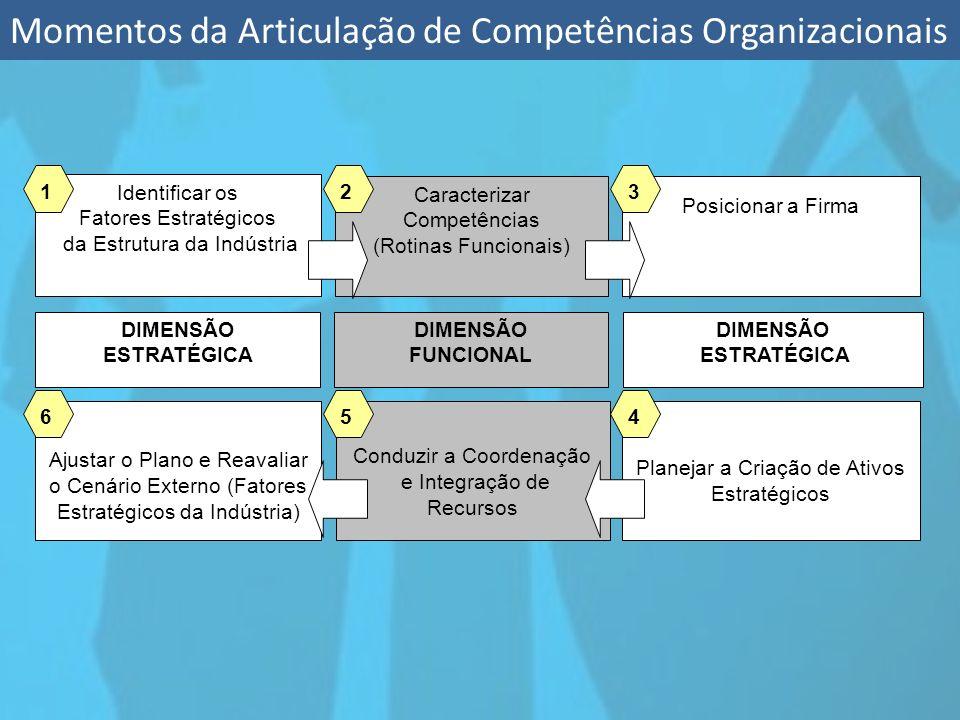 Momentos da Articulação de Competências Organizacionais