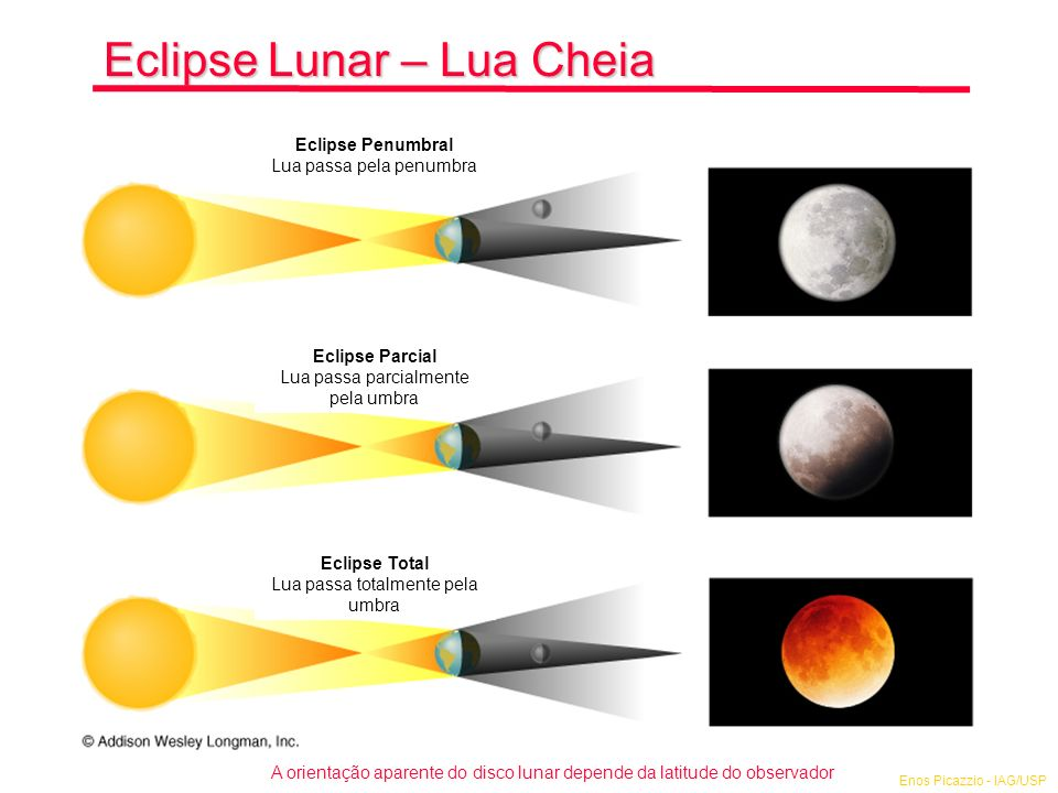 Eclipse Lunar – Lua Cheia