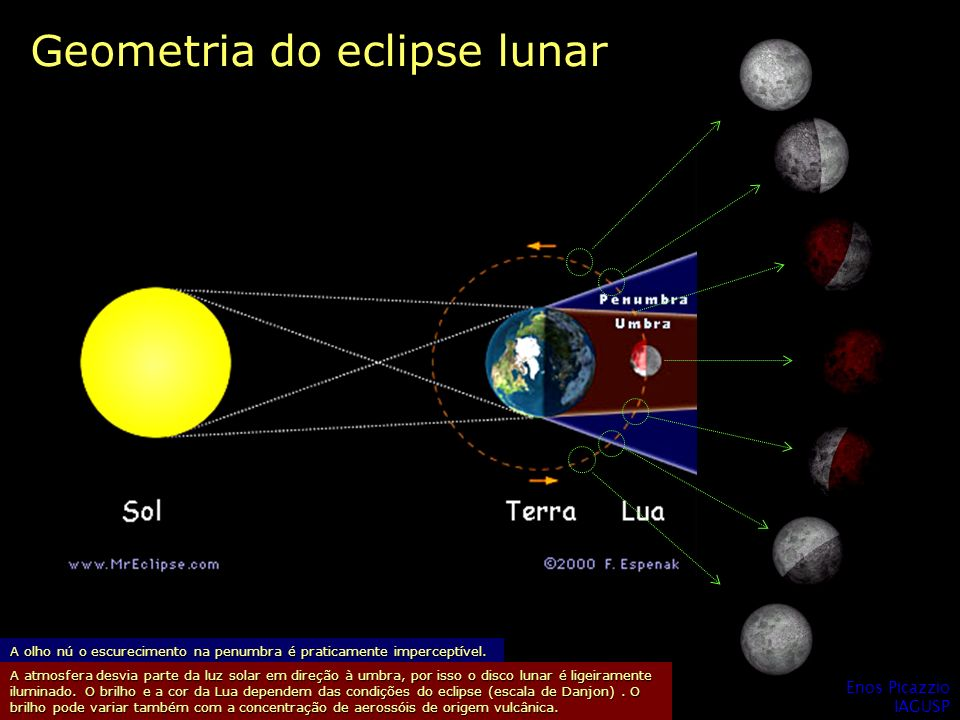 Geometria do eclipse lunar