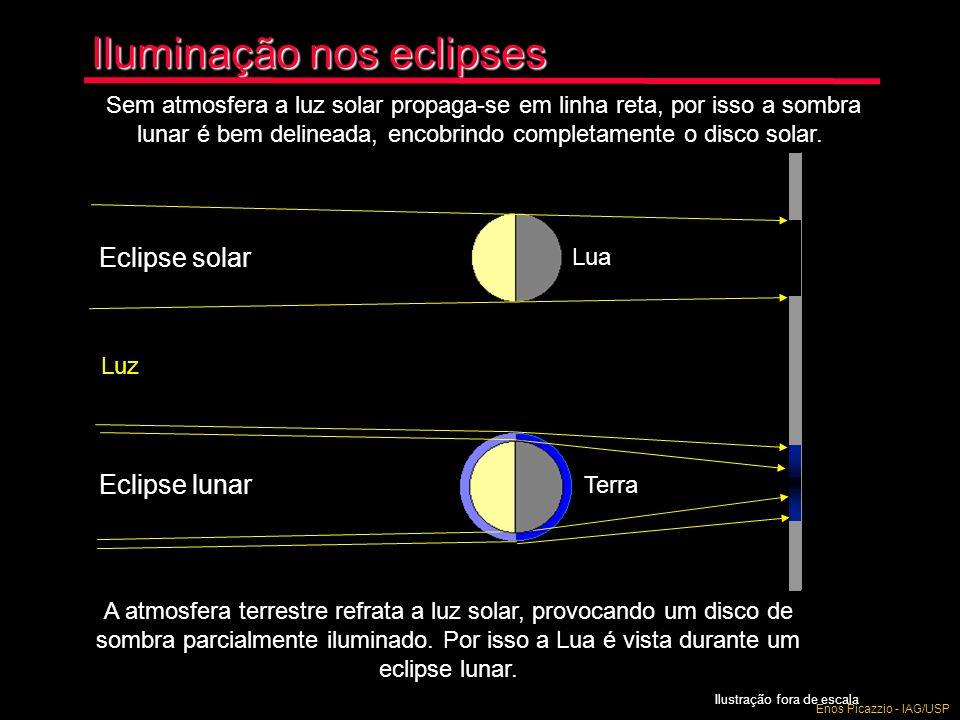 Iluminação nos eclipses