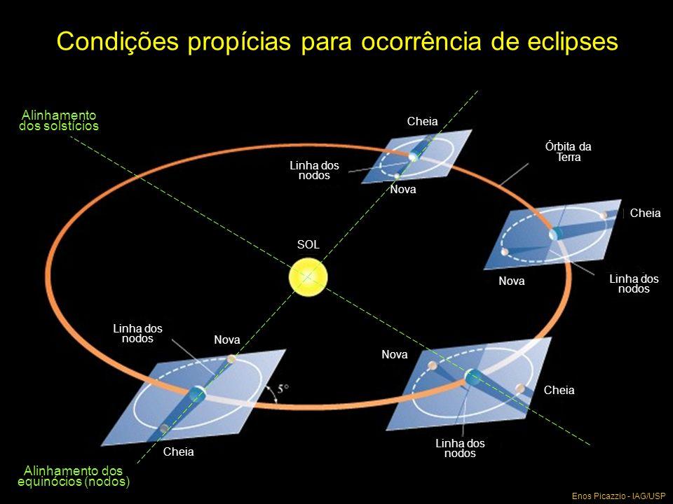 Condições propícias para ocorrência de eclipses