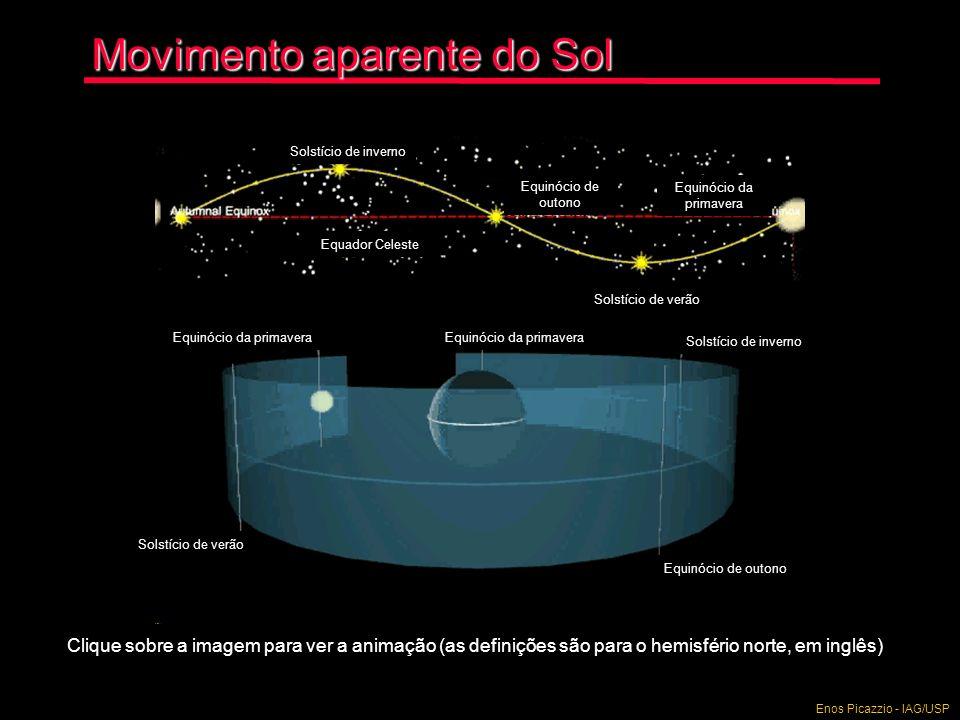Movimento aparente do Sol