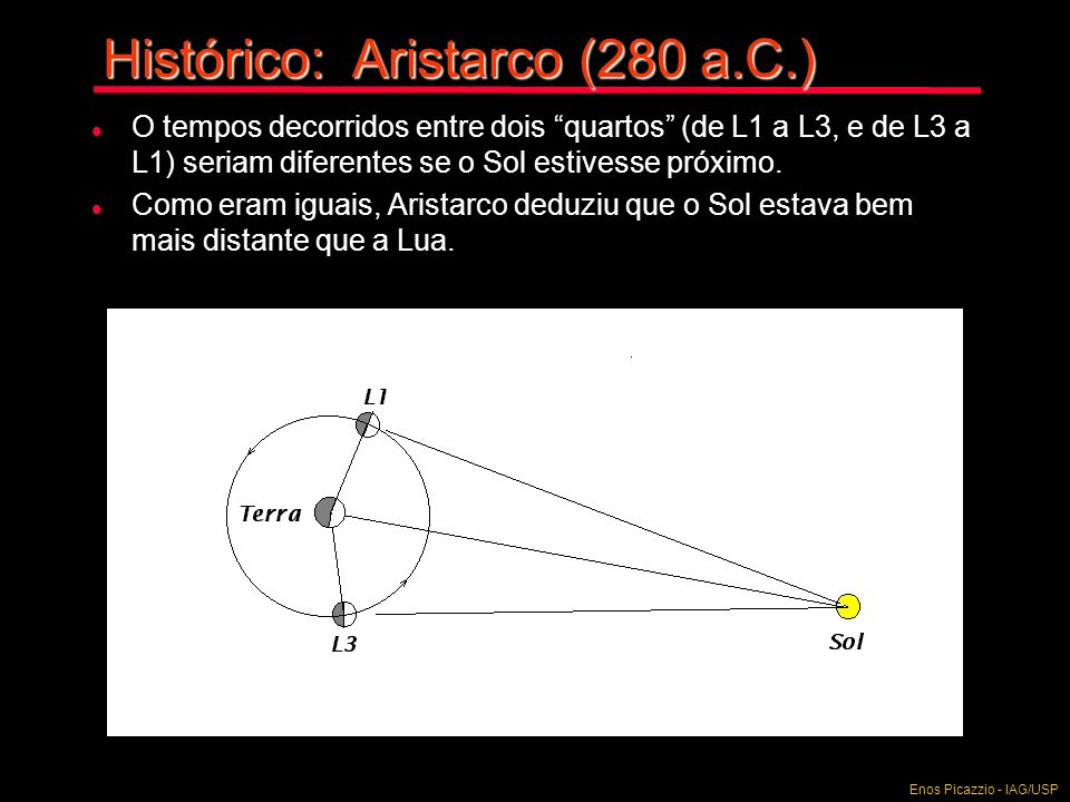 Histórico: Aristarco (280 a.C.)