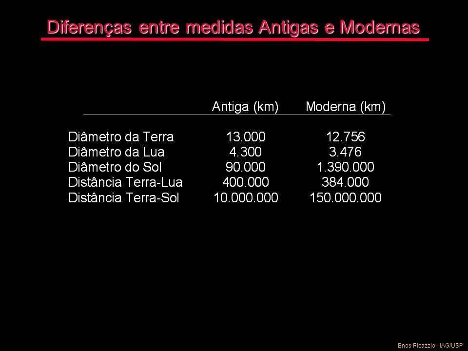 Diferenças entre medidas Antigas e Modernas
