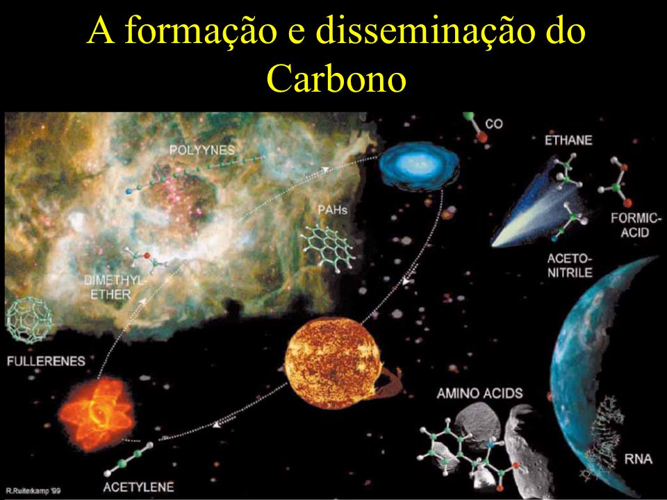 A formação e disseminação do Carbono
