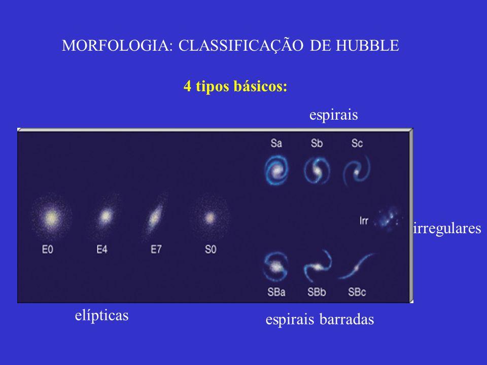 MORFOLOGIA: CLASSIFICAÇÃO DE HUBBLE
