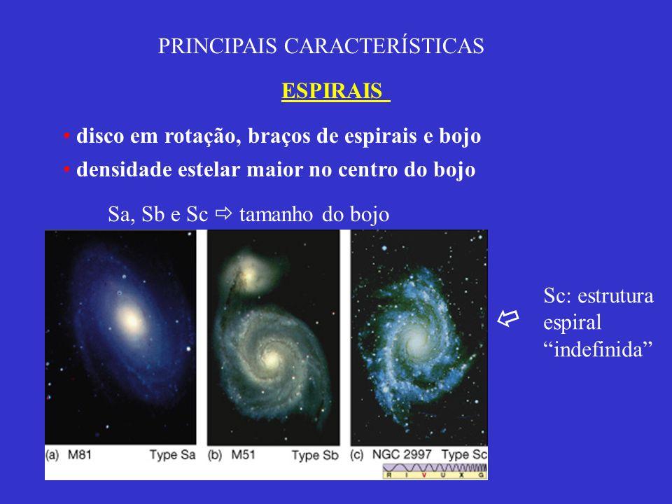  PRINCIPAIS CARACTERÍSTICAS ESPIRAIS