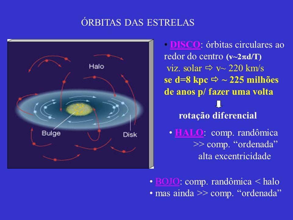 ÓRBITAS DAS ESTRELAS DISCO: órbitas circulares ao. redor do centro (v~2d/T) viz. solar  v~ 220 km/s.