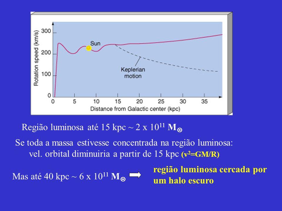 Região luminosa até 15 kpc ~ 2 x 1011 M