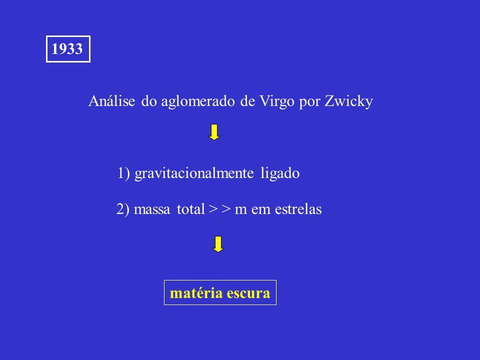 Análise do aglomerado de Virgo por Zwicky