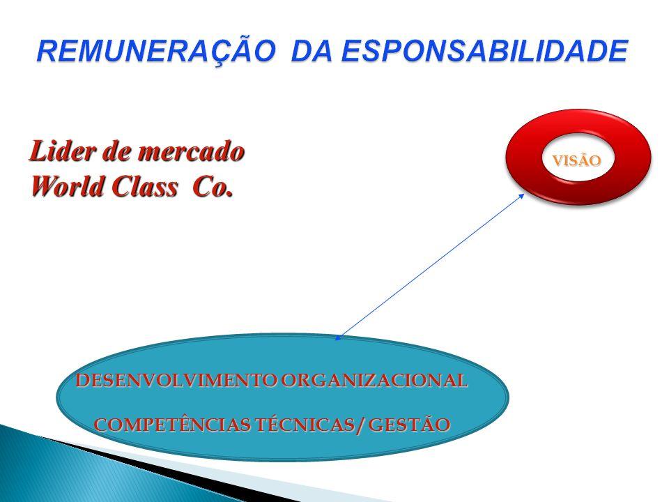 REMUNERAÇÃO DA ESPONSABILIDADE