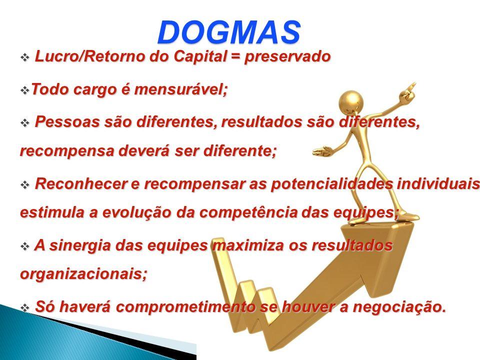 DOGMAS Lucro/Retorno do Capital = preservado Todo cargo é mensurável;