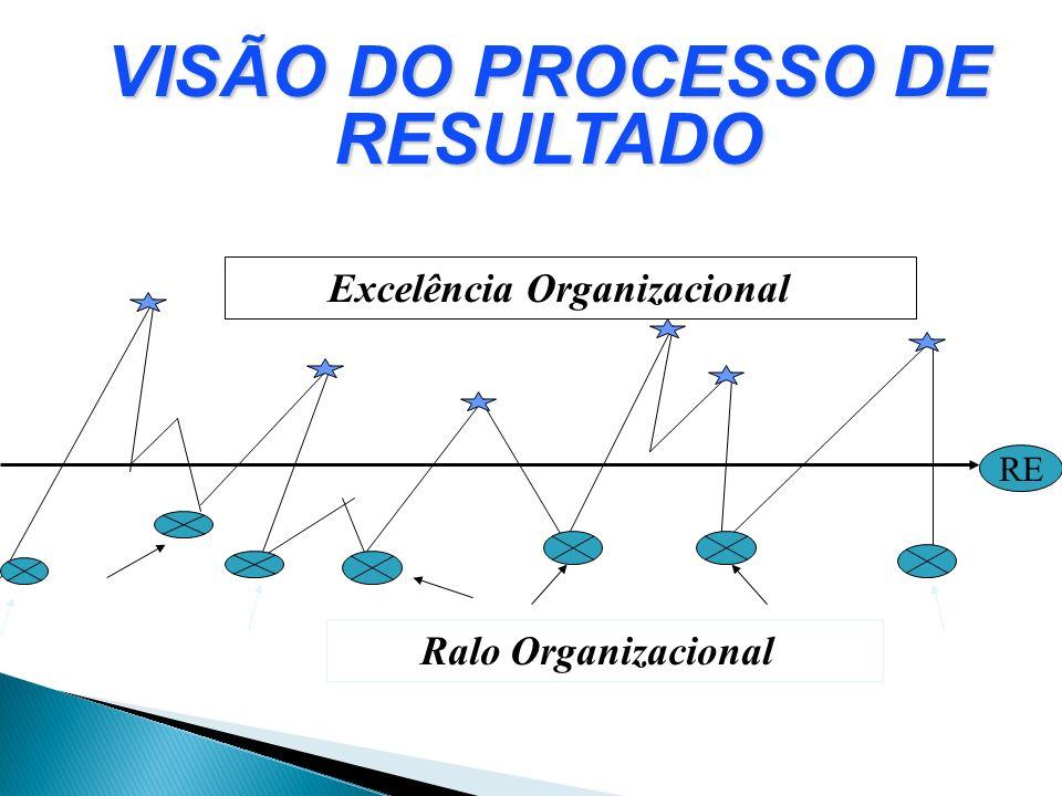 VISÃO DO PROCESSO DE RESULTADO