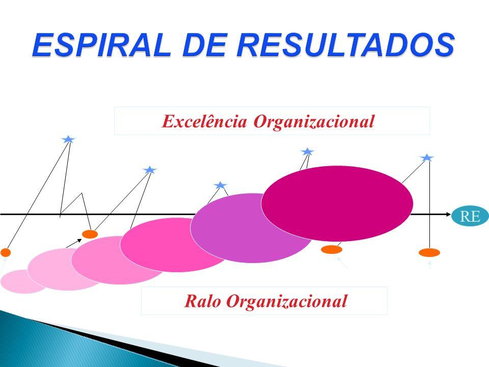 ESPIRAL DE RESULTADOS Excelência Organizacional RE Ralo Organizacional