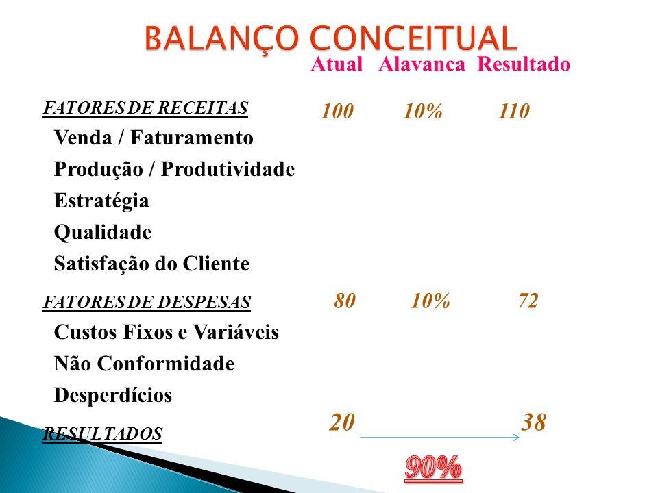 BALANÇO CONCEITUAL 90% 20 38 Atual Alavanca Resultado