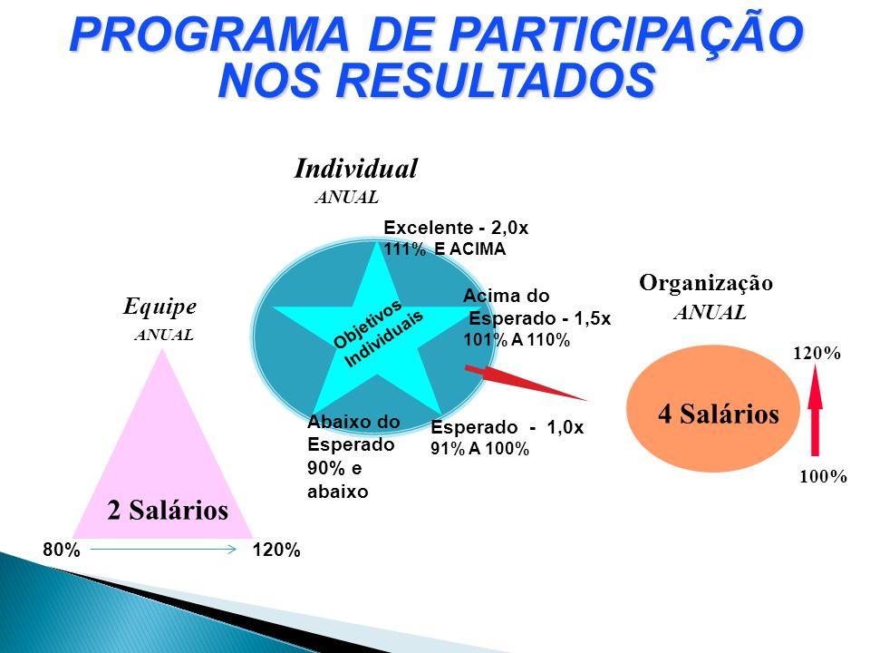 PROGRAMA DE PARTICIPAÇÃO NOS RESULTADOS