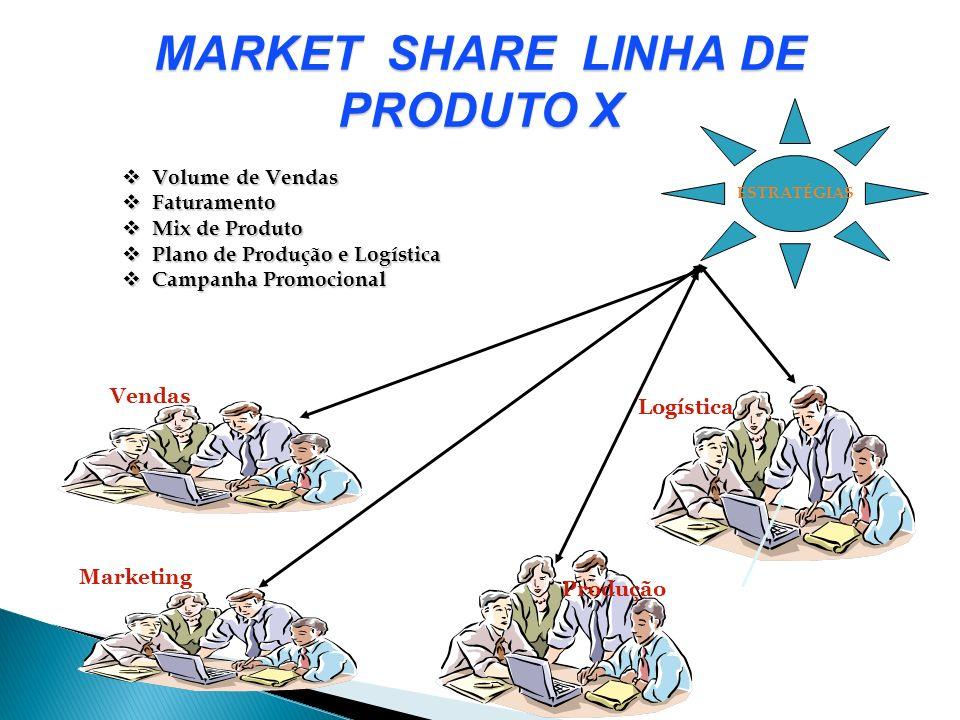 MARKET SHARE LINHA DE PRODUTO X