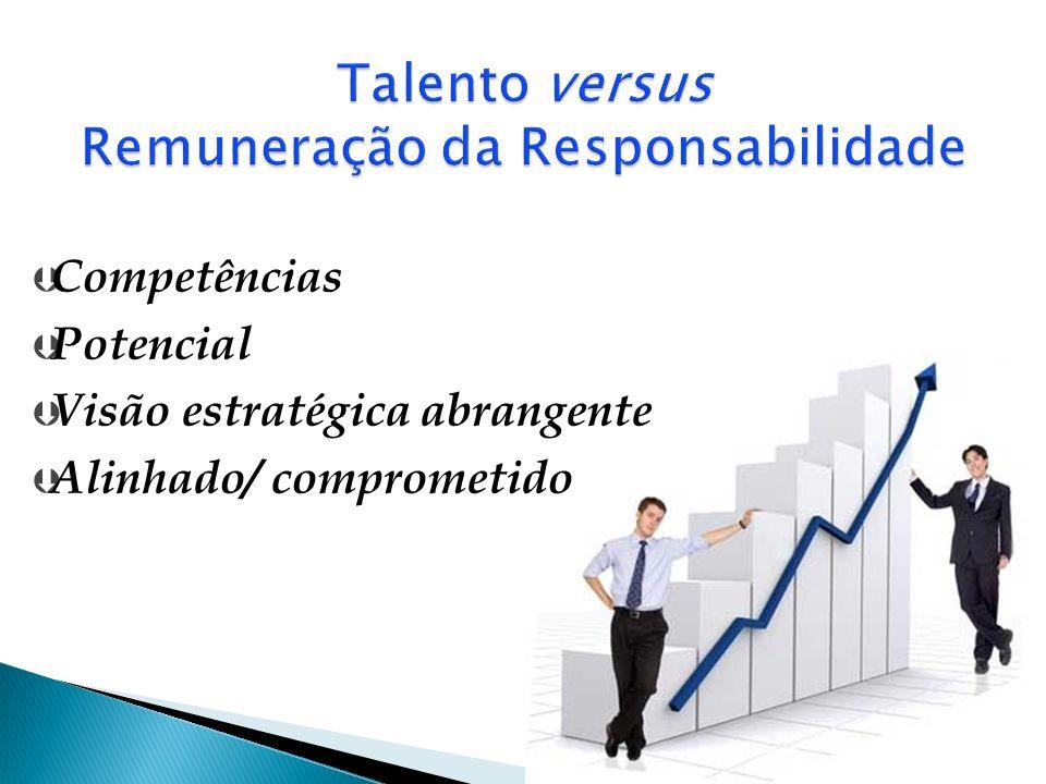 Talento versus Remuneração da Responsabilidade