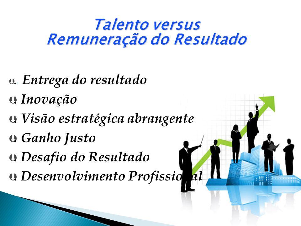 Talento versus Remuneração do Resultado