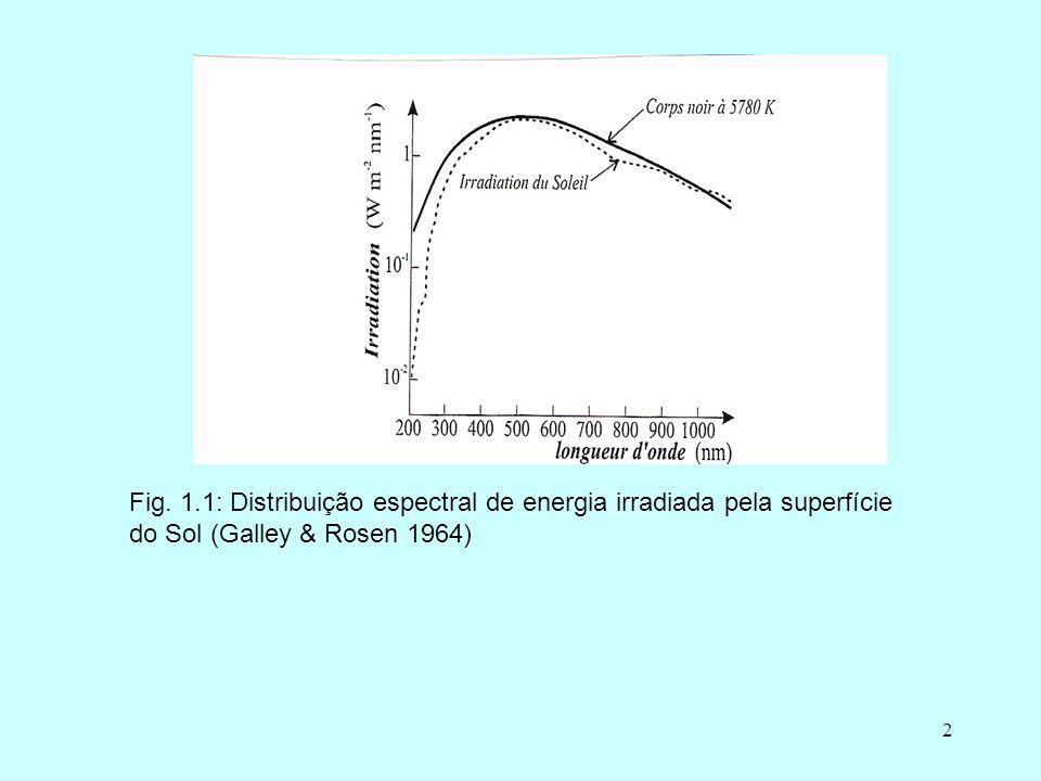 Fig. 1.1: Distribuição espectral de energia irradiada pela superfície do Sol (Galley & Rosen 1964)
