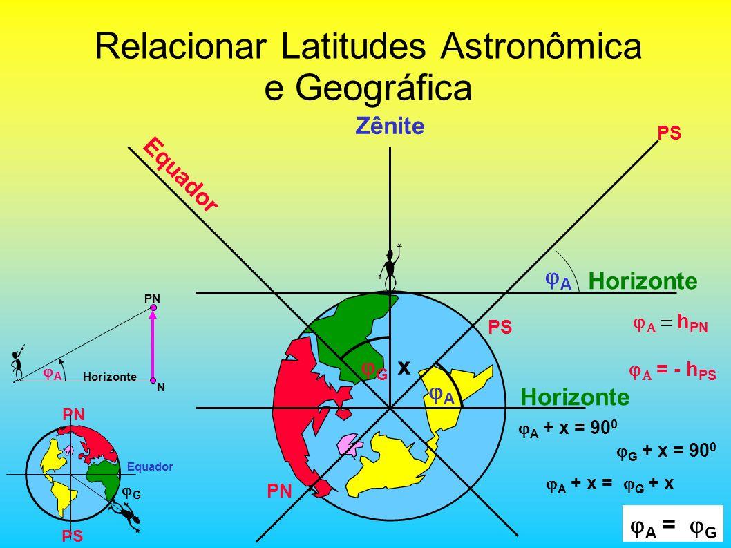 Relacionar Latitudes Astronômica e Geográfica