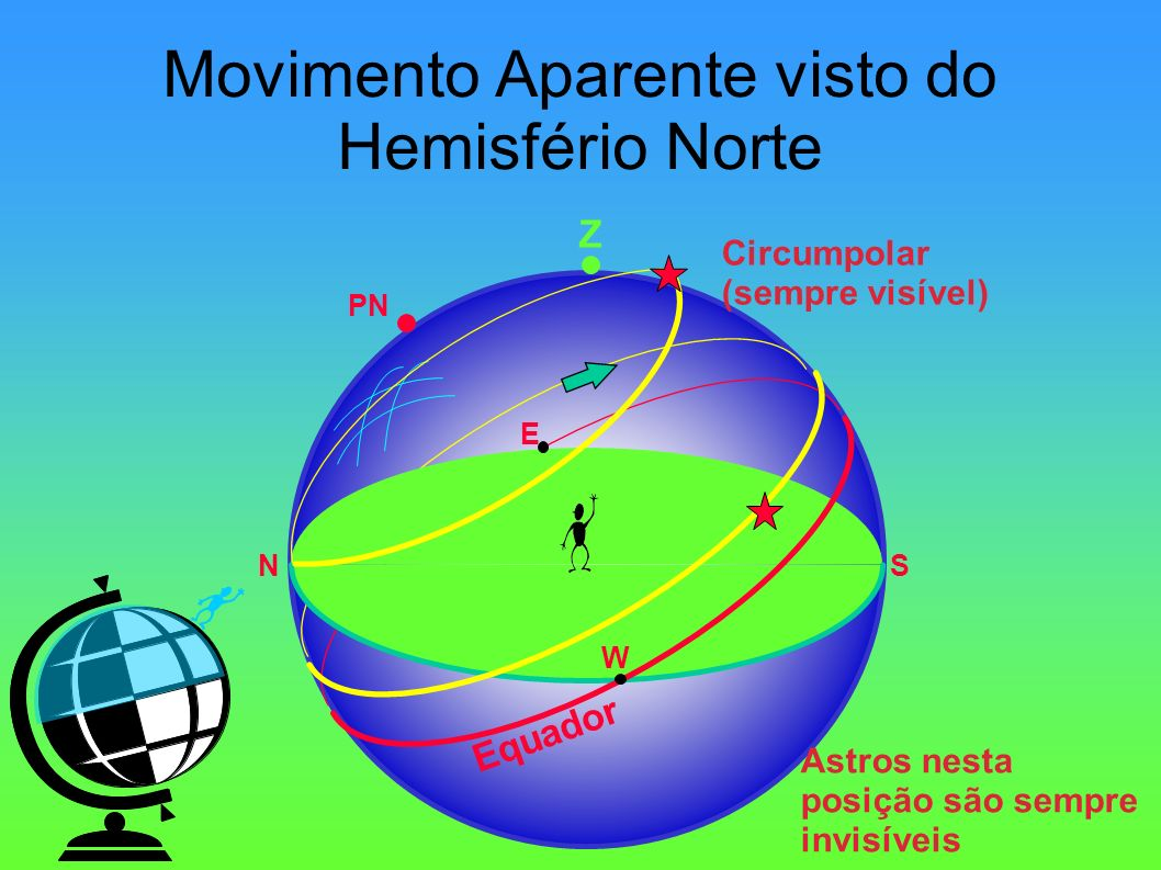 Movimento Aparente visto do Hemisfério Norte