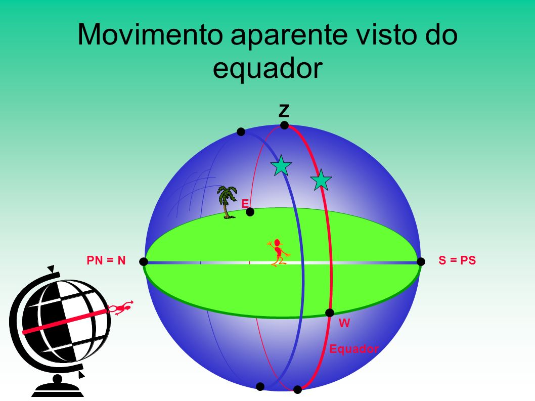 Movimento aparente visto do equador
