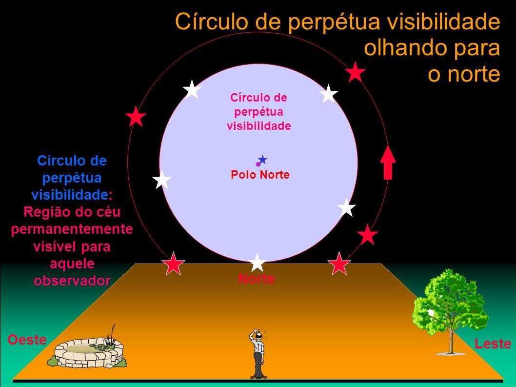 Círculo de perpétua visibilidade olhando para o norte