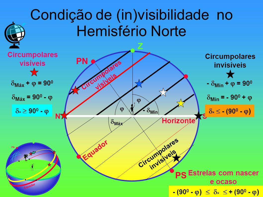 Condição de (in)visibilidade no Hemisfério Norte