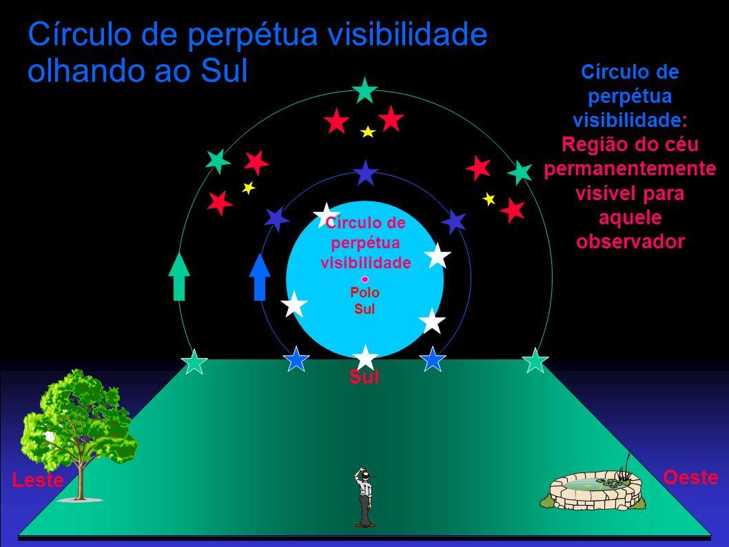 Círculo de perpétua visibilidade olhando ao Sul