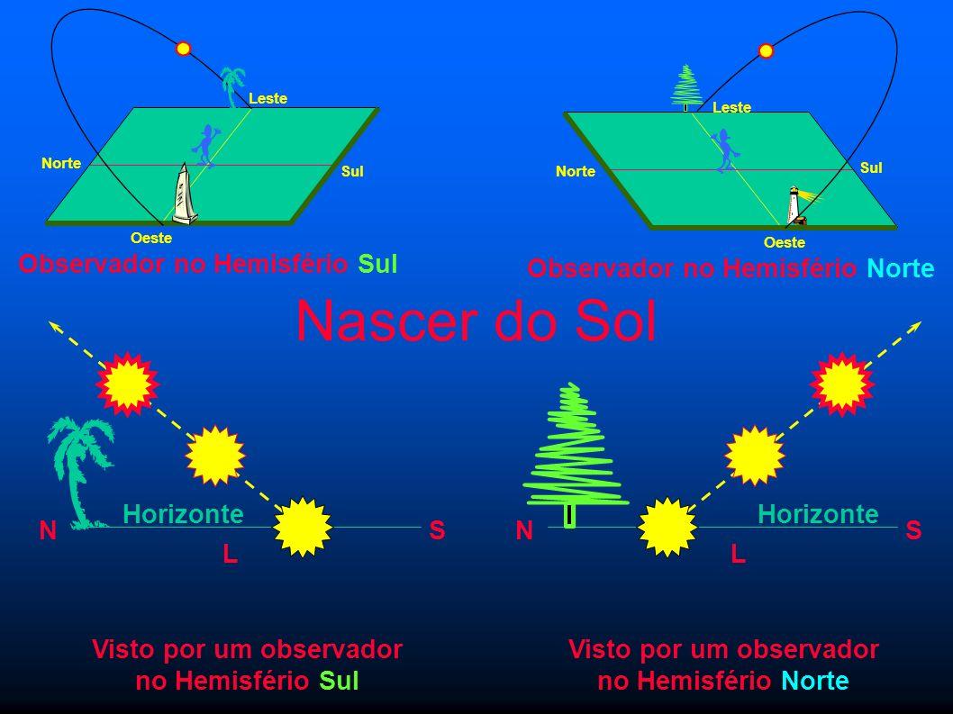 Nascer do Sol Observador no Hemisfério Sul